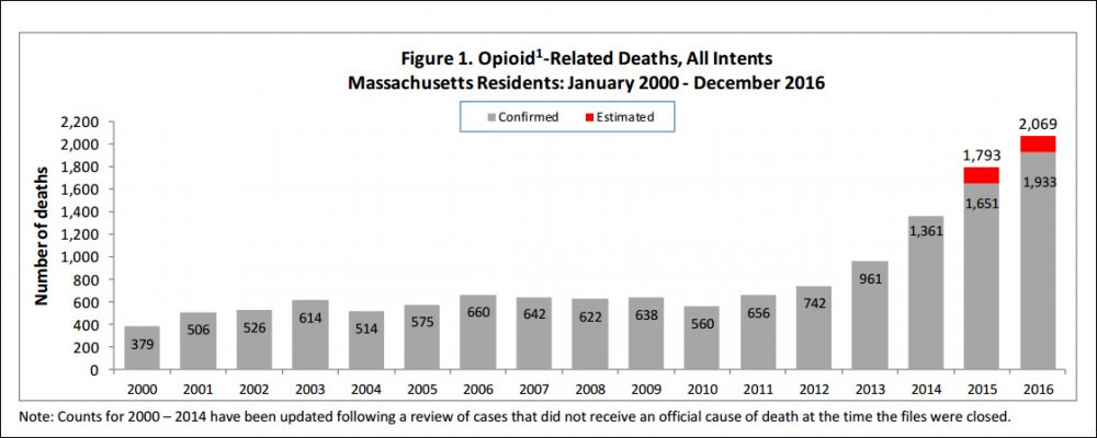 (Source: Massachusetts Department of Public Health)