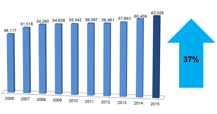 The number of biotechnology jobs in Massachusetts grew 37 percent over the course of 10 years. (Courtesy the Massachusetts Biotechnology Council)