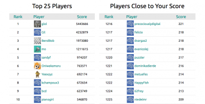 "A screenshot of the ""Mozak"" leaderboard (Courtesy)"