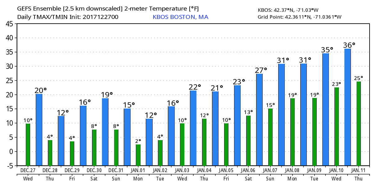 The GFS models keep Boston below freezing through the entire first week of January. (Courtesy WeatherBell)