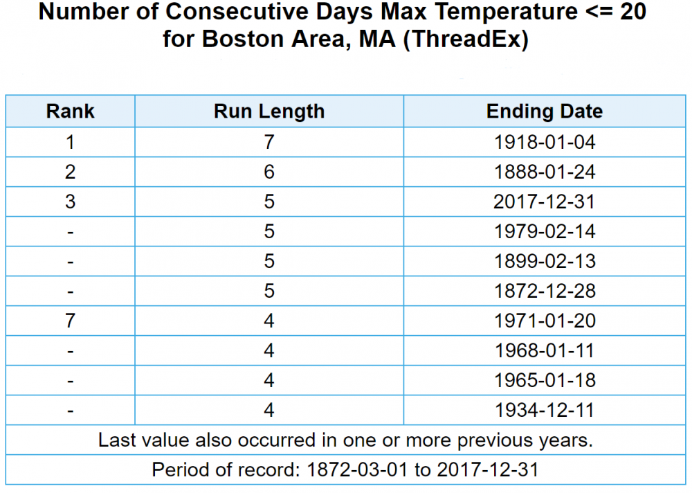 Today will mark the seventh day in a row the temperature stays 20 degrees or less in Boston. (Dave Epstein/WBUR)