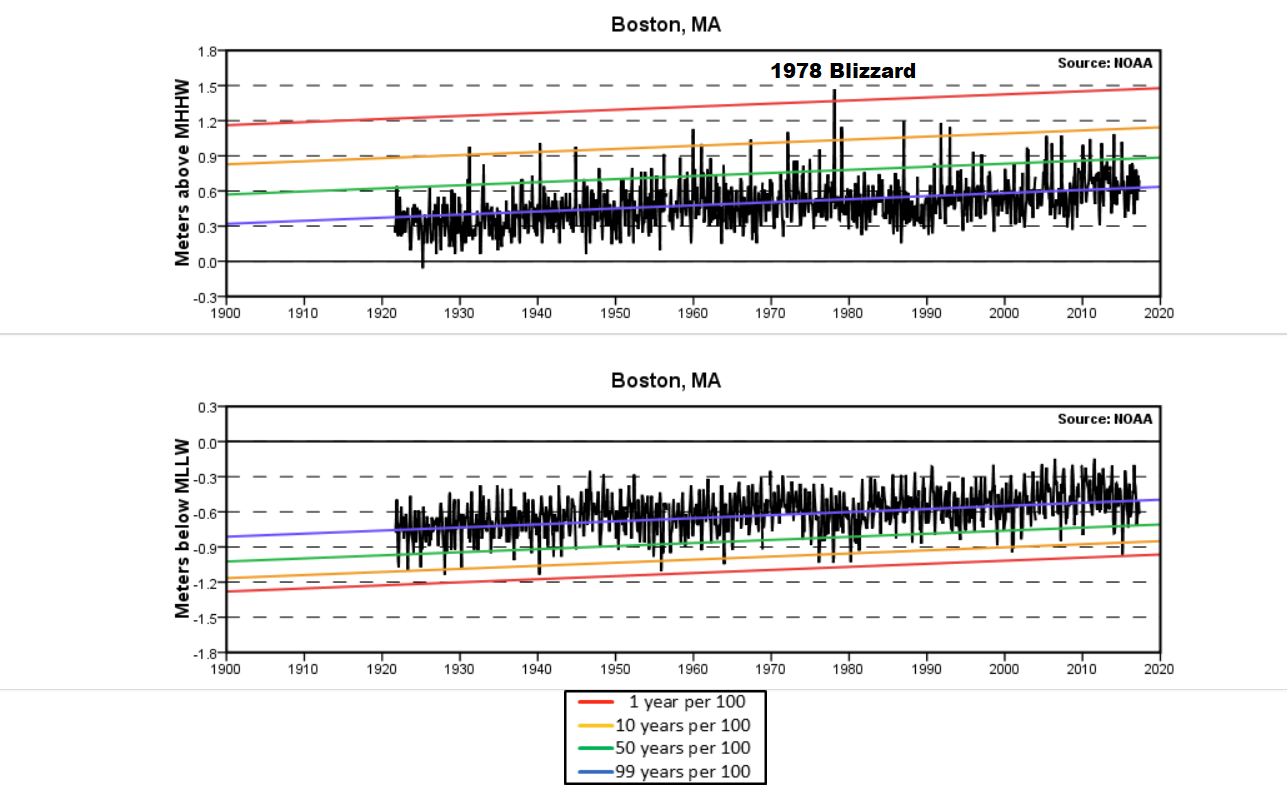 The high tides during the blizzard of 1978 stand out as the highest on record in Boston Harbor. (Courtesy NOAA)