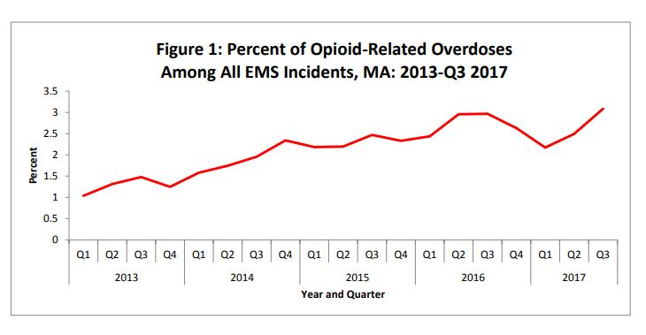 Since 2013, there has been an increasing trend in the percentage of EMS incidents that are considered opioid-related. (Mass. Department of Public Health)