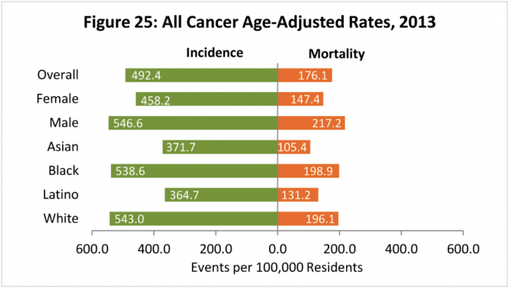 Rates of new cancer cases (green) and cancer-related deaths (orange) by population.