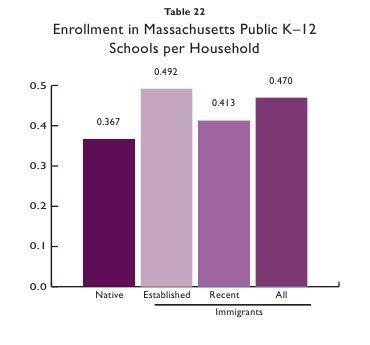 Enrollment In Massachusetts Public K-12 Schools. Click to enlarge. (The Immigrant Learning Center)