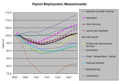 One of the PowerPoint graphs forecasting a slow jobs recovery that New England economists spent Tuesday shaking their heads over. (New England Economic Partnership)