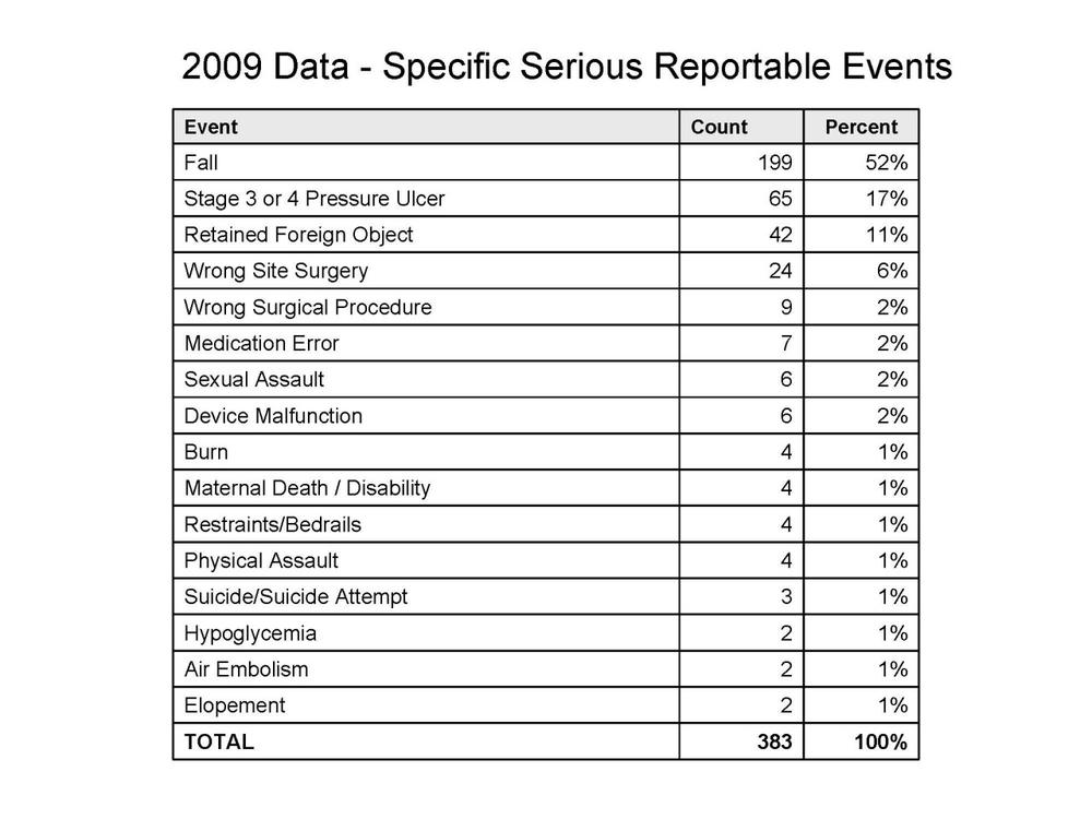 Click to enlarge: 52 percent of in-hospital errors were patient falls. (Source: Mass. Dept. of Public Health)