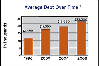 """Average collegiate student debt has increased to more than $23,000. (Click for full """"Facts About Student Debt"""" PDF from the Project on Student Debt)"""