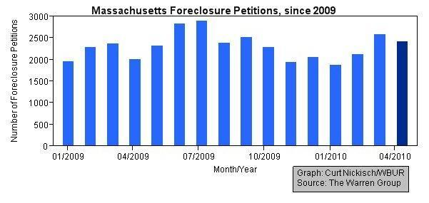 Massachusetts Foreclosure Petitions, 01/2009-04/2010