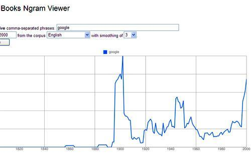 """The use of the word """"google"""" over time in books (ngrams.googlelabs.com)."""
