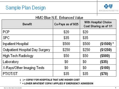 """CLICK TO ENLARGE: Examples of co-pays at """"higher-cost"""" hospitals (Courtesy BCBS)"""