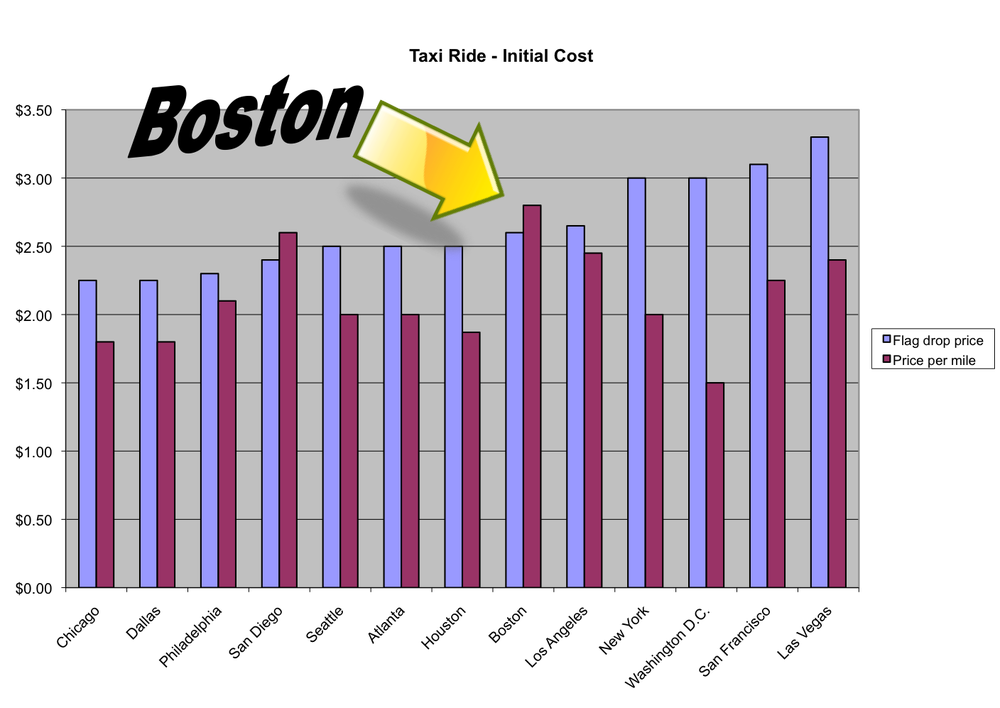 Boston cabs' flag drop costs are toward the expensive side, but the per mile rate is what drives the price up. Click to enlarge (Data provided by TaxiWiz.com/Jeremy Bernfeld)