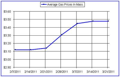CLICK TO ENLARGE: For self-serve, regular gasoline (Data from AAA Southern New England)