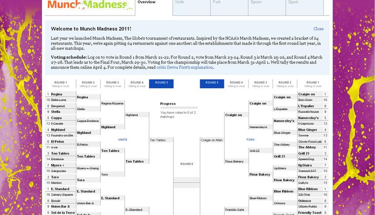 The Munch Madness bracket