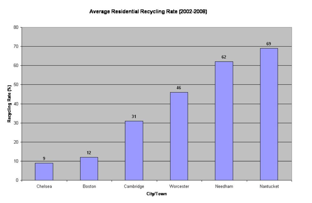 Towns like Needham and Nantucket have much higher average recycling rates than Chelsea and Boston. Click to enlarge (Jeremy Bernfeld for WBUR)