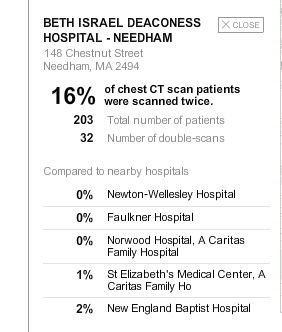 Double scanning CT patients: Beth Israel Hospital in Needham is nearly three times the national average, according to The Times