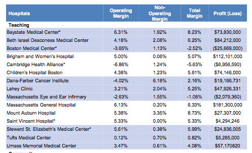 A snapshot of acute care hospital financial performance in fiscal year 2010