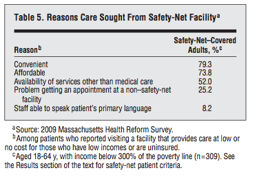 Why do patients stick with safety-net hospitals?