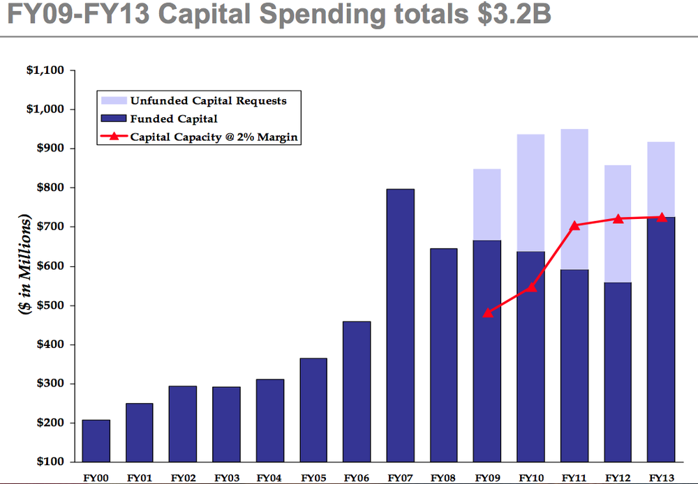 Partners HealthCare's capital spending