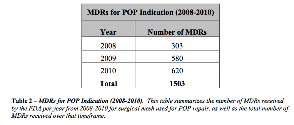 Medical Device (Adverse Event) Reports