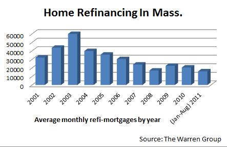 Home Refinacing in Mass.