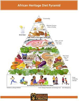 African Heritage Diet Pyramid (Courtesy of Oldways)