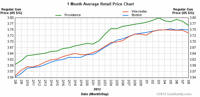 Boston Gas Prices >> No Relief In Sight For Rising Gas Prices Wbur News