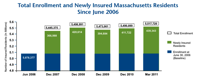 Key Indicators: Quarterly Enrollment Update, June 2011 Edition, Released in February 2012 (Division of Health Care Finance and Policy, Commonwealth of Massachusetts)