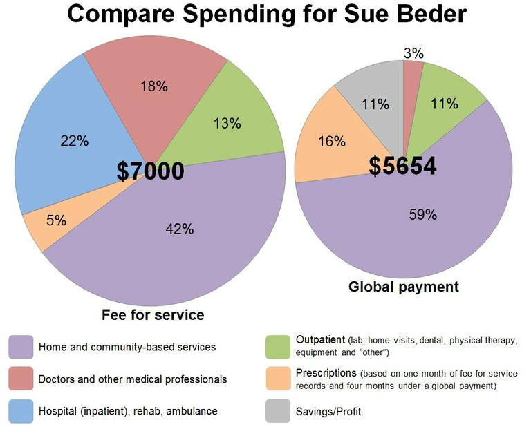 CLICK TO ENLARGE and compare spending for Sue Beder. (Aayesha Siddiqui for WBUR)