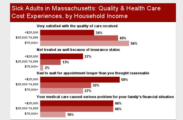 (Harvard School of Public Health/WBUR/Blue Cross Blue Shield of Massachusetts Foundation/Robert Wood Johnson Foundation)