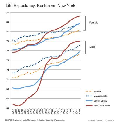 (Data from the Institute for Health Metrics and Evaluation, University of Washington. Chart by Jesse Costa for WBUR.)