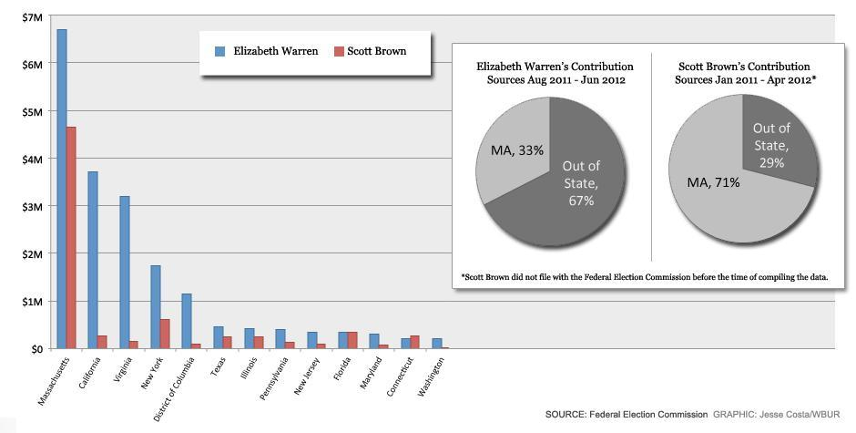 Contributions to Brown and Warren