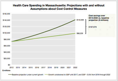 One estimate of savings, prepared by Diana Eastman, Research Assistant, Harvard School of Public Health