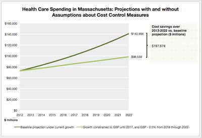 One estimate of savings, prepared by Diana Eastman, Research Assistant, Harvard School of Public Health