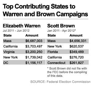 Click for a more detailed breakdown of states' contributions to Brown and Warren.