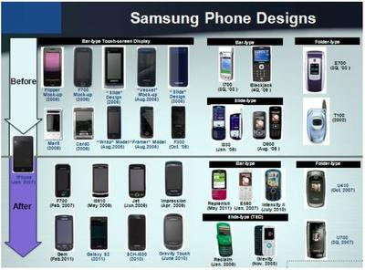 This drawing from Samsung shows its version of the evolution of the mobile phone.