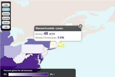 The Chronicle of Philanthropy ranked Massachusetts 48th when measuring percent of income given to charity.