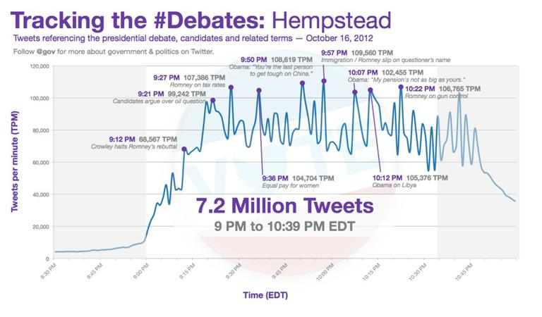 A chart tracking tweets during the second presidential debate. (Credit: Twitter)