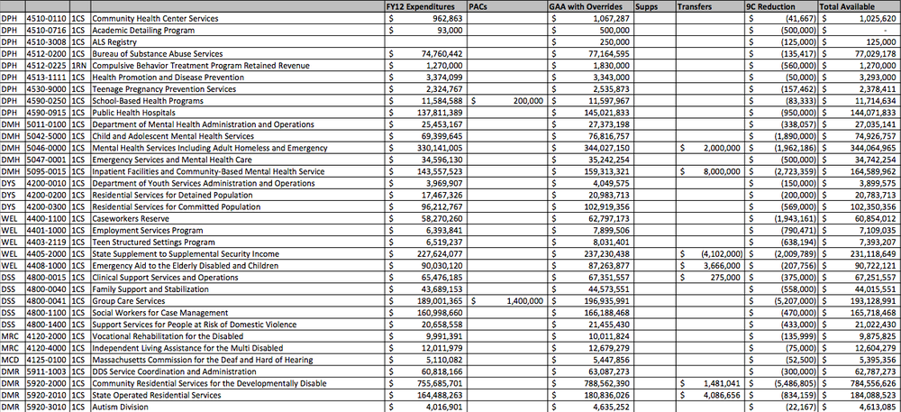 Proposed Emergency Budget Cuts (Executive Office of Administration and Finance)