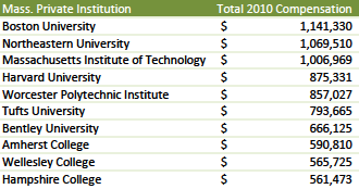 Top 10 compensation packages of private university presidents in Massachusetts. (Source: The Chronicle of Higher Education)