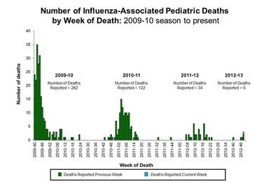 (Source: CDC, figures are national)