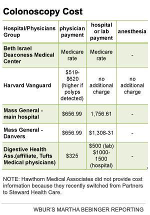 Comparing colonoscopy costs