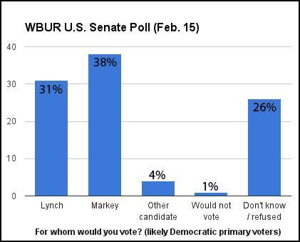 WBUR U.S. Senate Poll (Feb. 15)