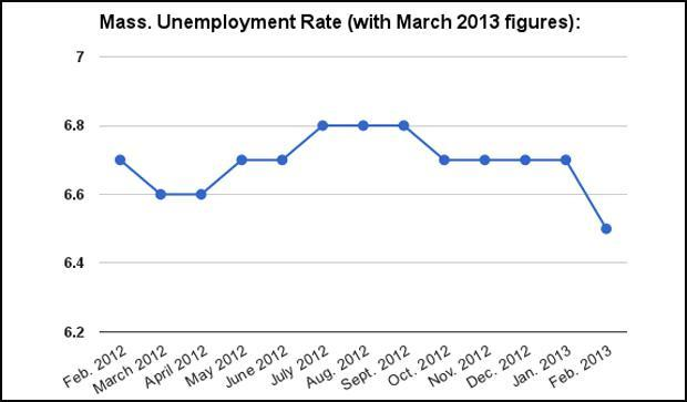 The state's jobless rate, over the last 13 months