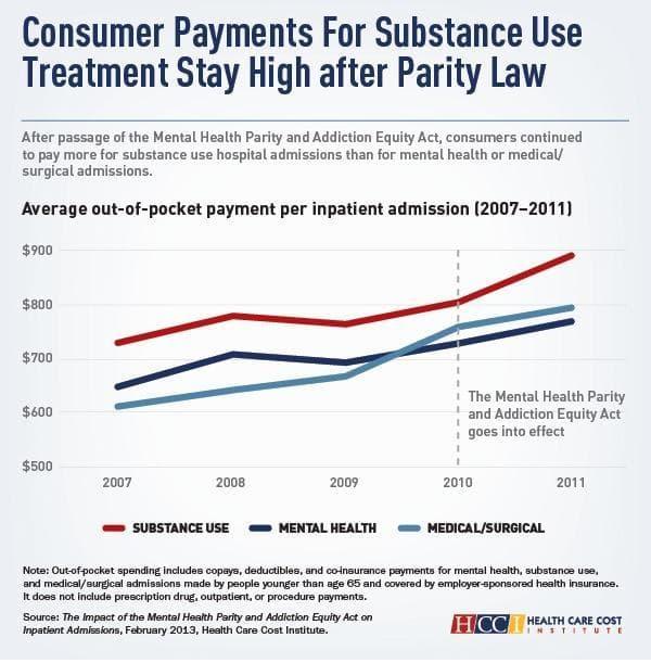 Source: Health Care Cost Institute