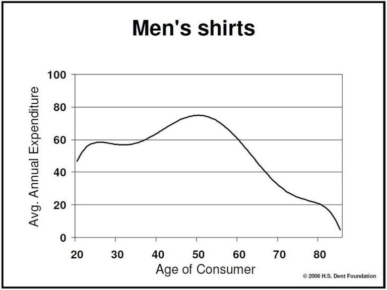 """One of Harry Dent's """"Demand Curves."""" (H.S. Dent Foundation)"""