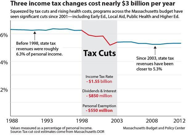 Income-Tax-Changes