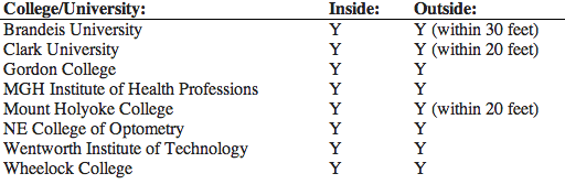 (A partial list of Mass. colleges with some type of smoking ban. Source: The Association of Independent Colleges and Universities of Massachusetts)