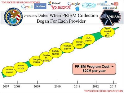 One of the NSA slides obtained by the Washington Post and the Guardian newspapers shows when nine Internet companies joined the PRISM data collection program. (Washington Post, Guardian)