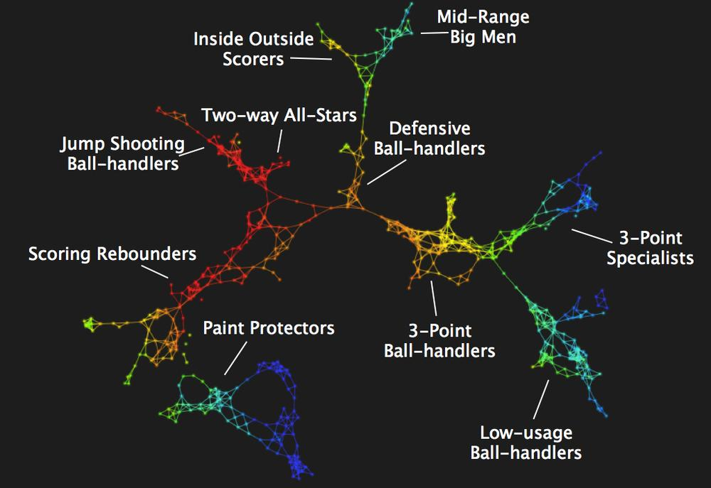Statistical map of 10 basketball positions, courtesy of Ayasdi and Muthu Alagappan.
